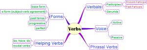 "\""Verb Map"